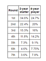 NFL 2-year starters and 4-year players by round
