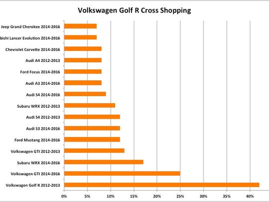 Shoppers interested in the VW Golf R evaluate sporty cars in a wide range of prices, according to Autotrader.