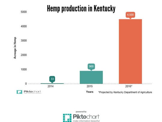 Source: Kentucky Department of Agriculture