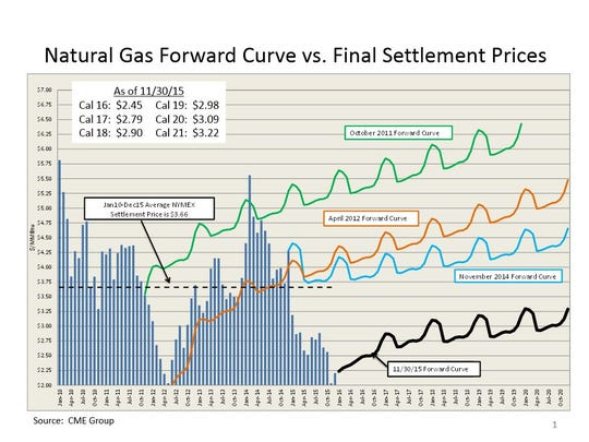 A chart, provided by City Utilities, shows how projected natural gas costs have changed in the past four years.