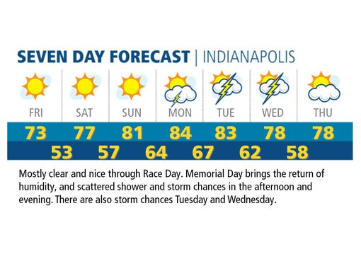 It's going to be a beautiful weekend for The Greatest Spectacle in Racing.