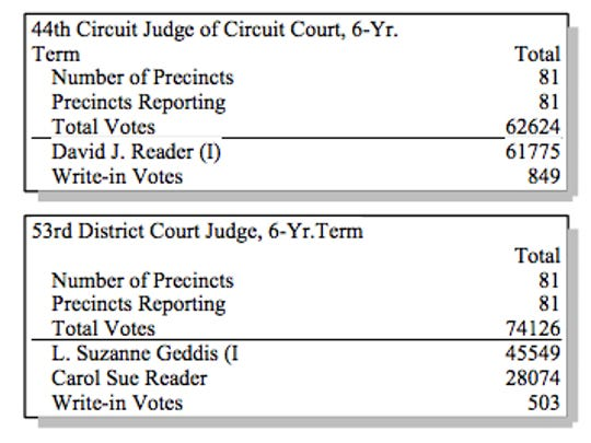 Results of the Livingston County judge races.