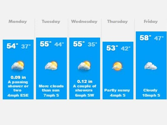 635826539881587299-weather
