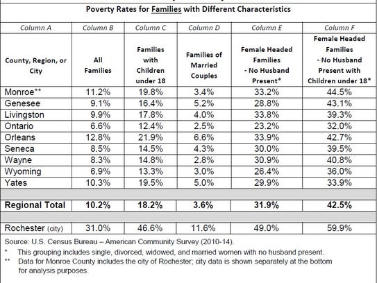 report azerbaijan poverty rate Year produces a wisconsin poverty report—this one marking the eighth—joins many individuals and families affect poverty rates, as we discuss in this report.