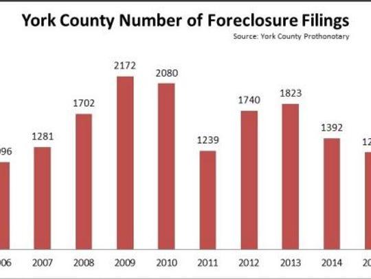 Number of Foreclosure Filings in York County 2006-2015