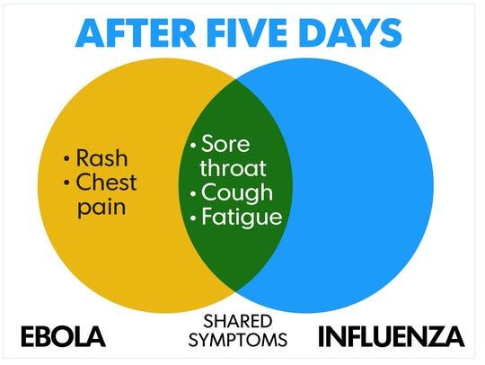Ebola doesn't spread through the air, like the flu.