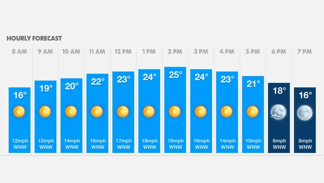 Weather for Monday