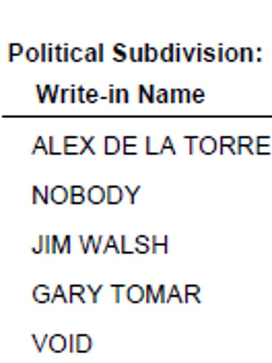walsh vote (2)