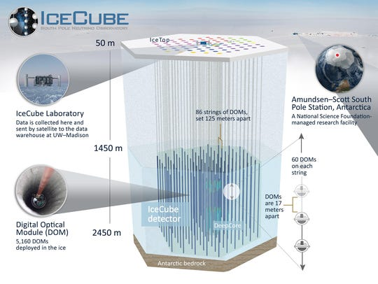 The IceCube Neutrino Observatory instruments occupy