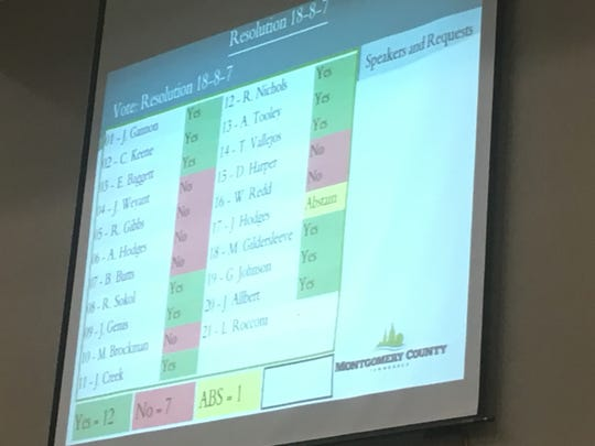 The Montgomery County Commission's vote tally on restoring