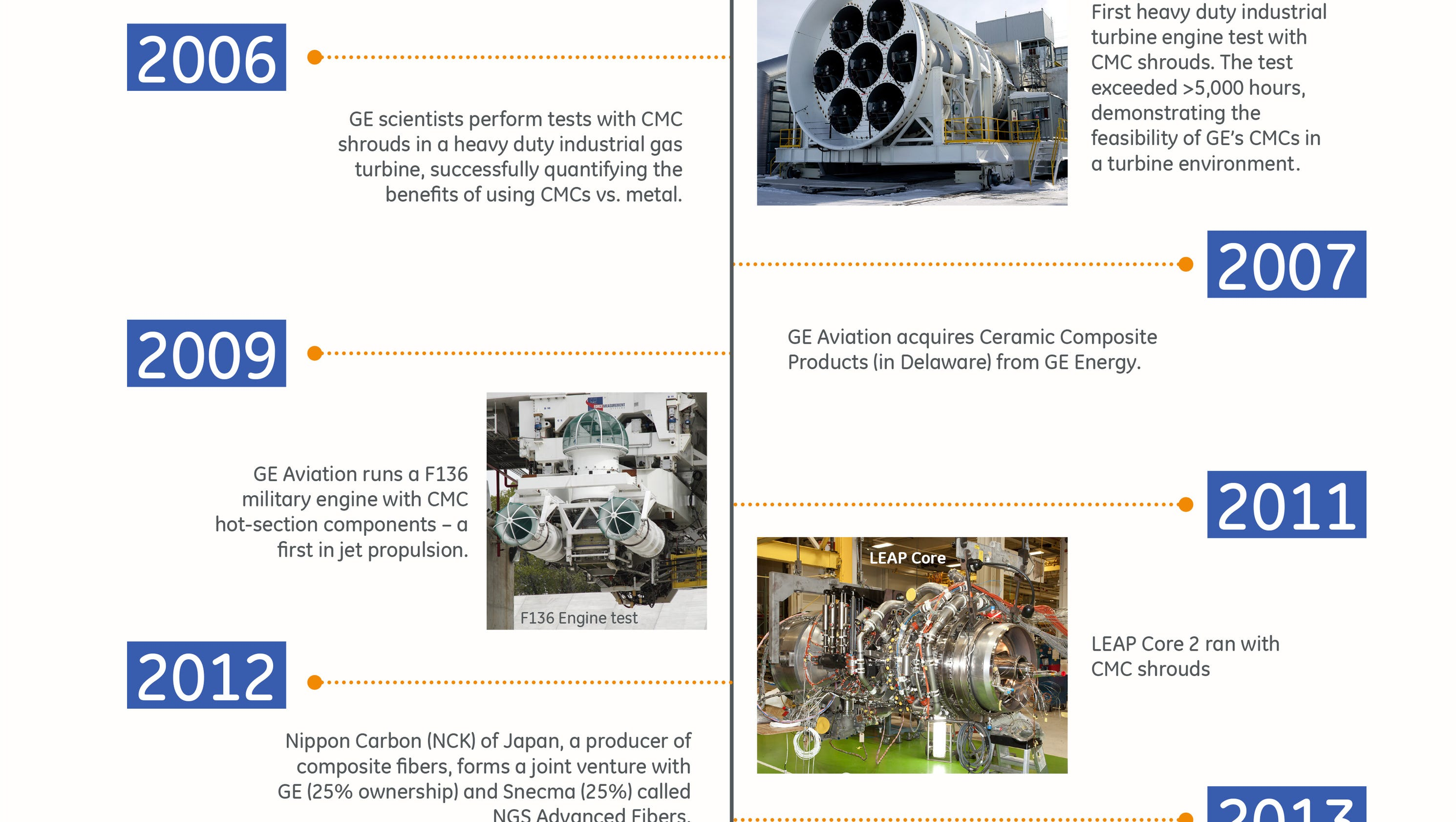New material for GE Aviation a play for the future