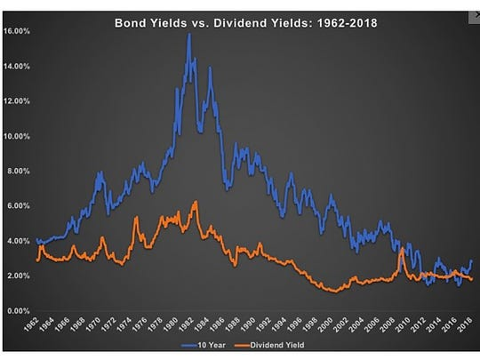 Although bonds are flashing considerably higher yields