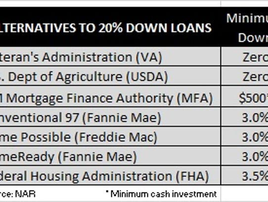 Loan alternatives