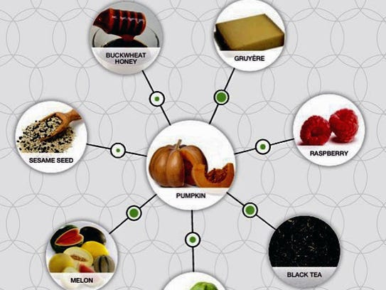 This graphic from foodpairing.com suggests compatible