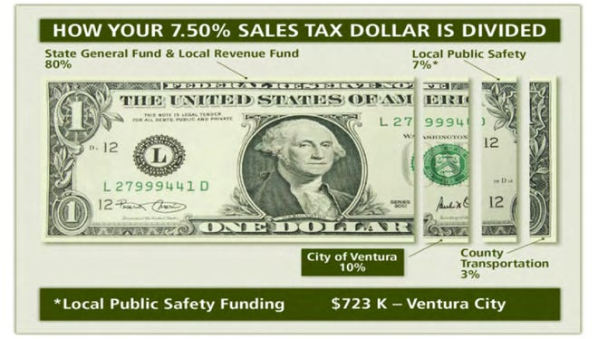 How the city of Ventura's sales tax dollar is spent. On April 1, the sales tax will go up to 8 percent.
