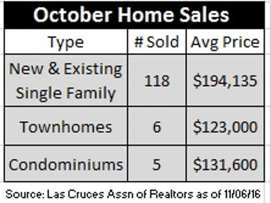 Oct. home sales