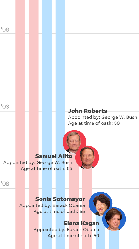 Supreme Court ages