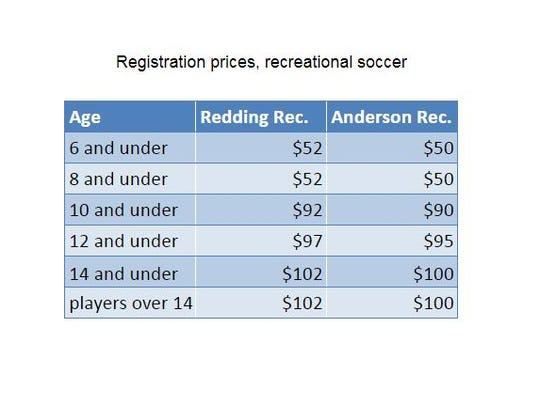 Comparing rec soccer registration costs in Redding