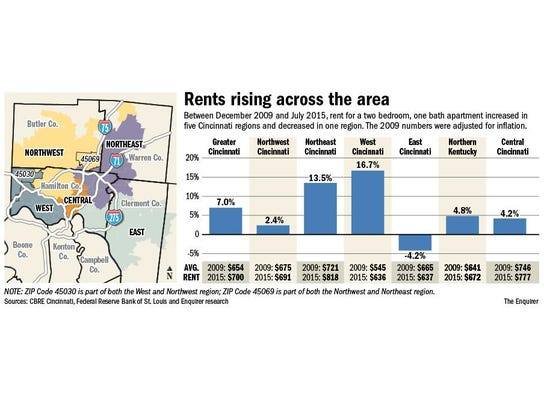 Rents rising across the area.