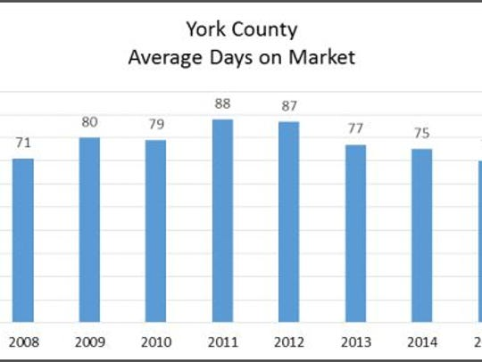 Average days homes are on market in York County 2008-2015