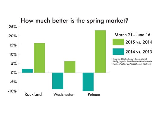 How much better is the spring market?