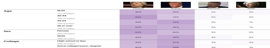 Photo: Wisconsin presidential exit polls