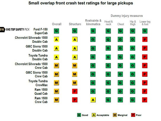 How pickups fared in the IIHS crash tests