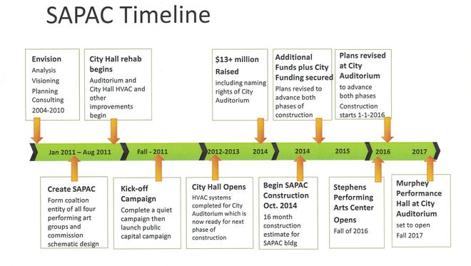 SAPAC timeline courtesy of Matt Lewis