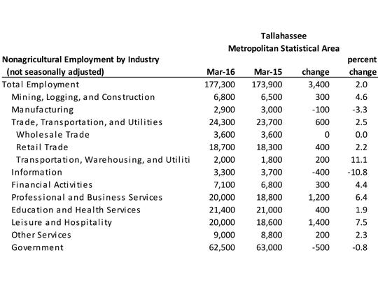 March 2016 employment figures for Tallahassee, Florida.