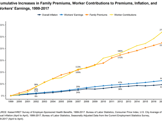 Family premiums, worker contributions, inflation and