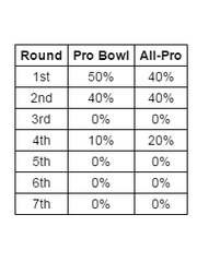 Packers' Pro Bowl and All-Pro players by round.