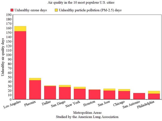 Number of unhealthy air quality days represents a 2012-14