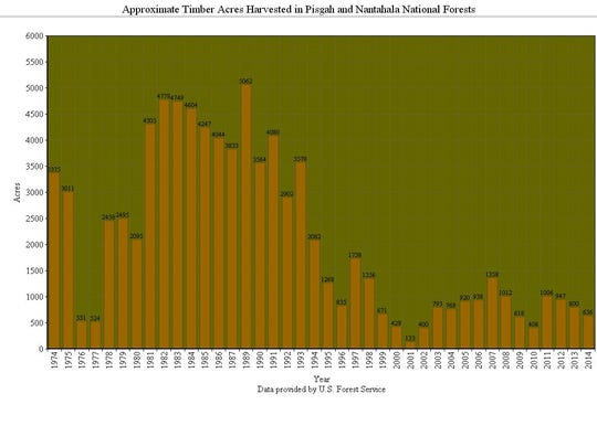 Approximate timber acres harvested in Pisgah and Nantahala National Forests, 1974-2014