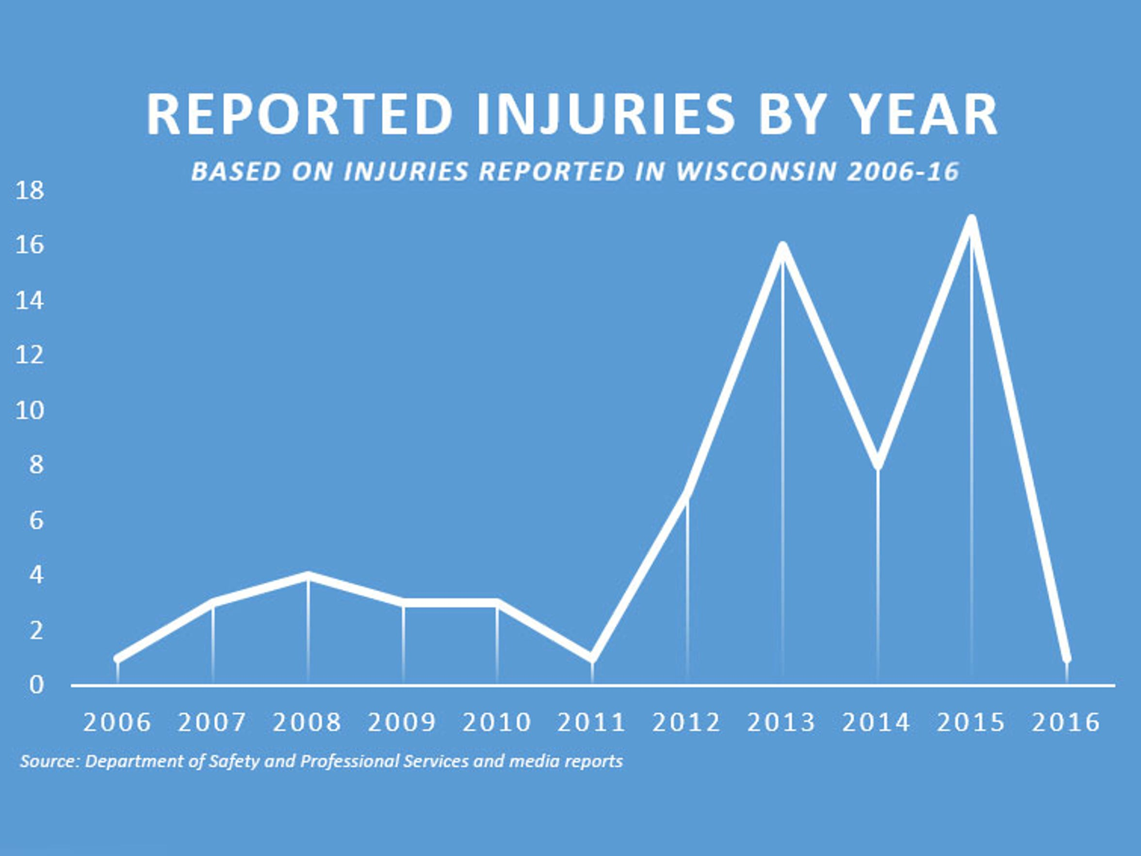 2 Killed 75 Hurt On Wis Rides Since 06