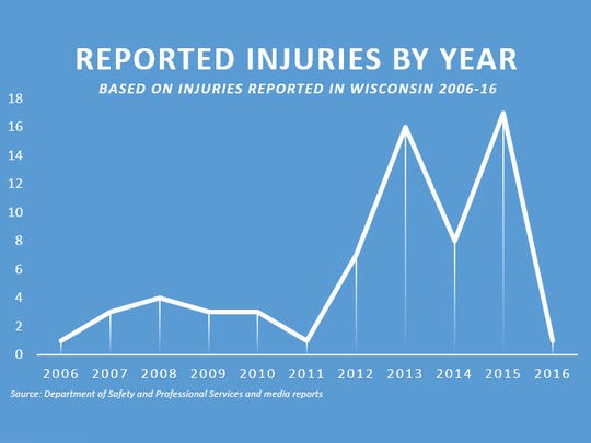 From 2006 to 2011 an average of 2.5 injuries were reported per year, and that jumped to 12 per year from 2012 to 2015.