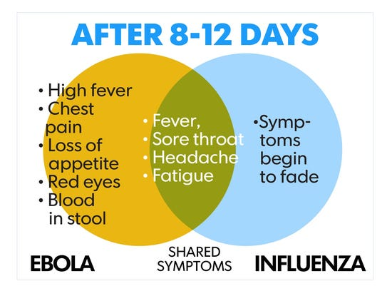 Ebola patients have abrupt onset of fever/symptoms
