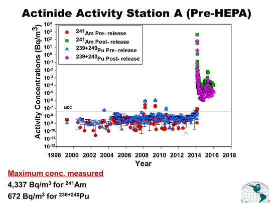 The results of Station A activity, pre-HEPA filters.