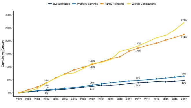 Family premiums, worker contributions, inflation and earnings increases since 1999.