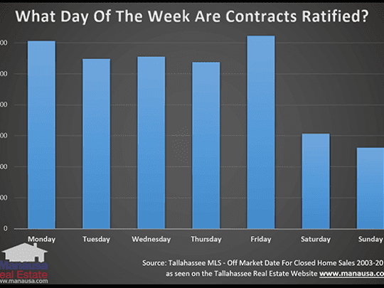 Day of the week home contracts are ratified.