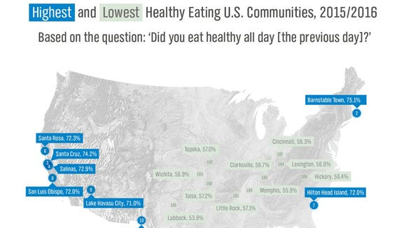 Six Tennessee communities are home to some of the unhealthiest eaters in the country, according to a survey from  Gallup-Sharecare Well-Being Index.