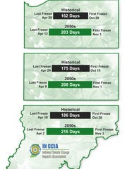 Indiana's growing season will increase significantly