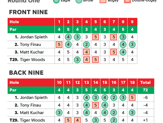 Masters scorecard round one 2018