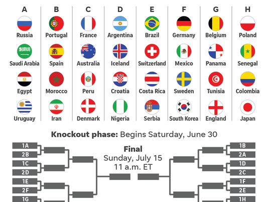 636644106103433966-061218-wc-matchups-bracket-2018-v3.png