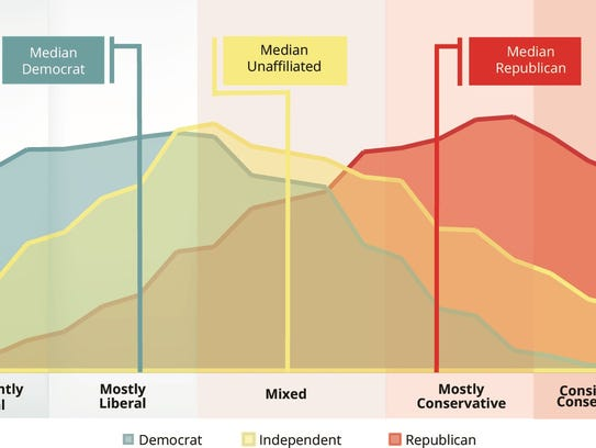 This chart shows the political leanings of registered