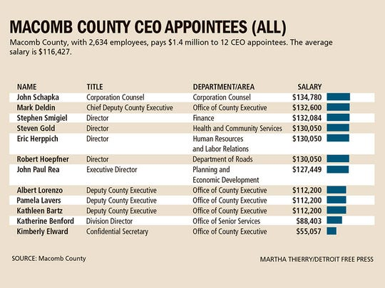 Macomb County appointees