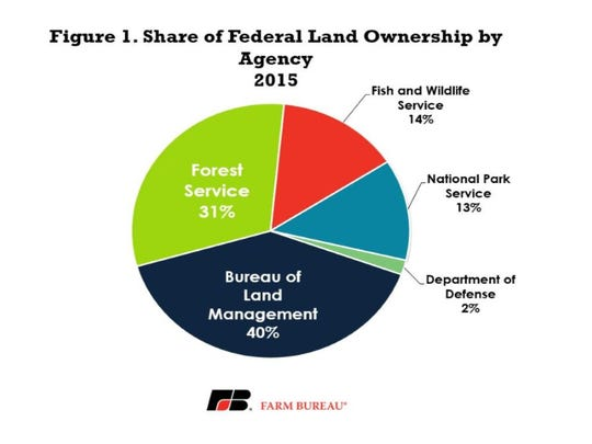 Share of federal land ownership by agency in 2015.