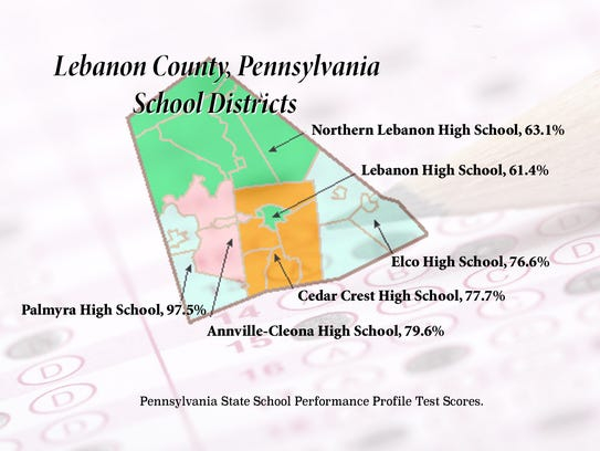 Lebanon County schools varied widely in the Pennsylvania