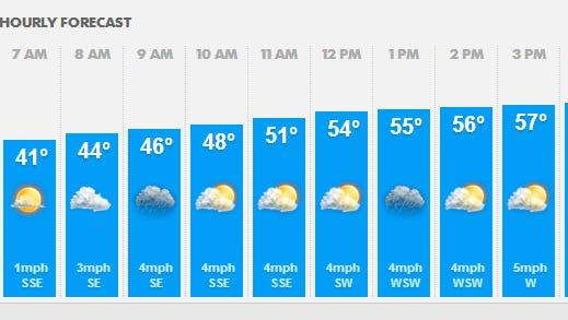 Forecast for April 25