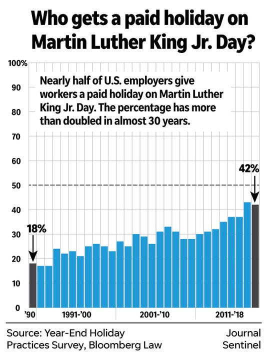 More employers are offering a paid holiday on Martin Luther King Jr. Day