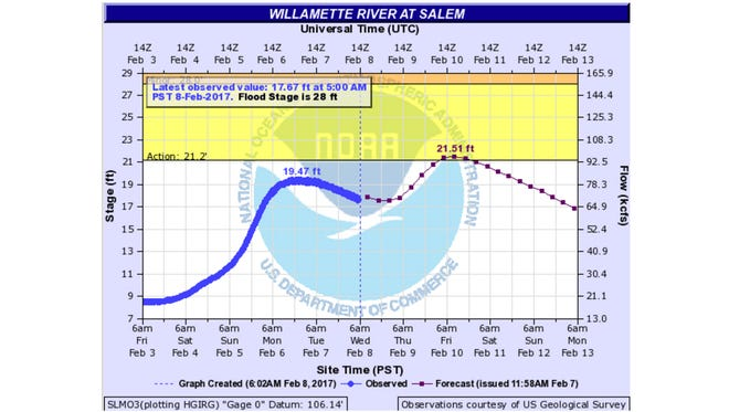 The Willamette River at Salem is expected to hit High Water Action stage early Friday morning.